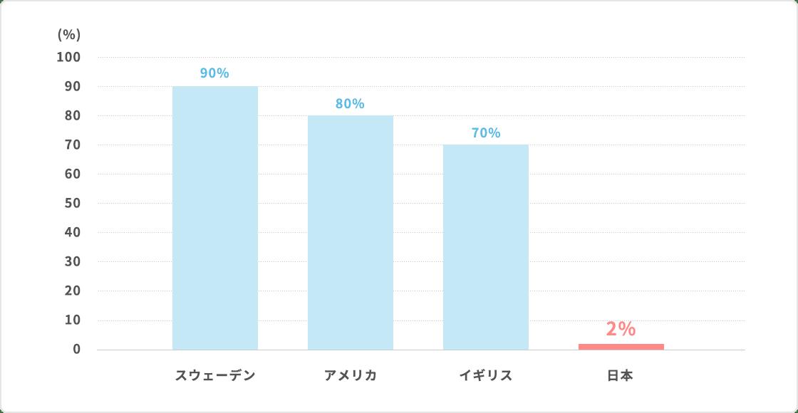 スウェーデン90%、アメリカ80%、イギリス70%、日本2%